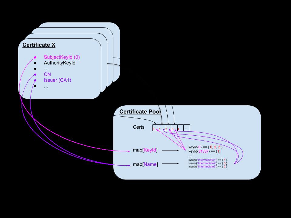 Certificate pools in Go / x509/cert_pool.go:DertPool