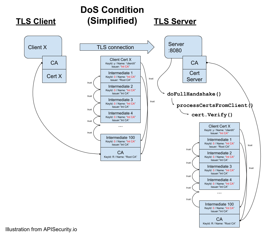 CPU denial of service (DoS) attack on mutual SSL/TLS authentication